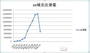 cn域名走势图
